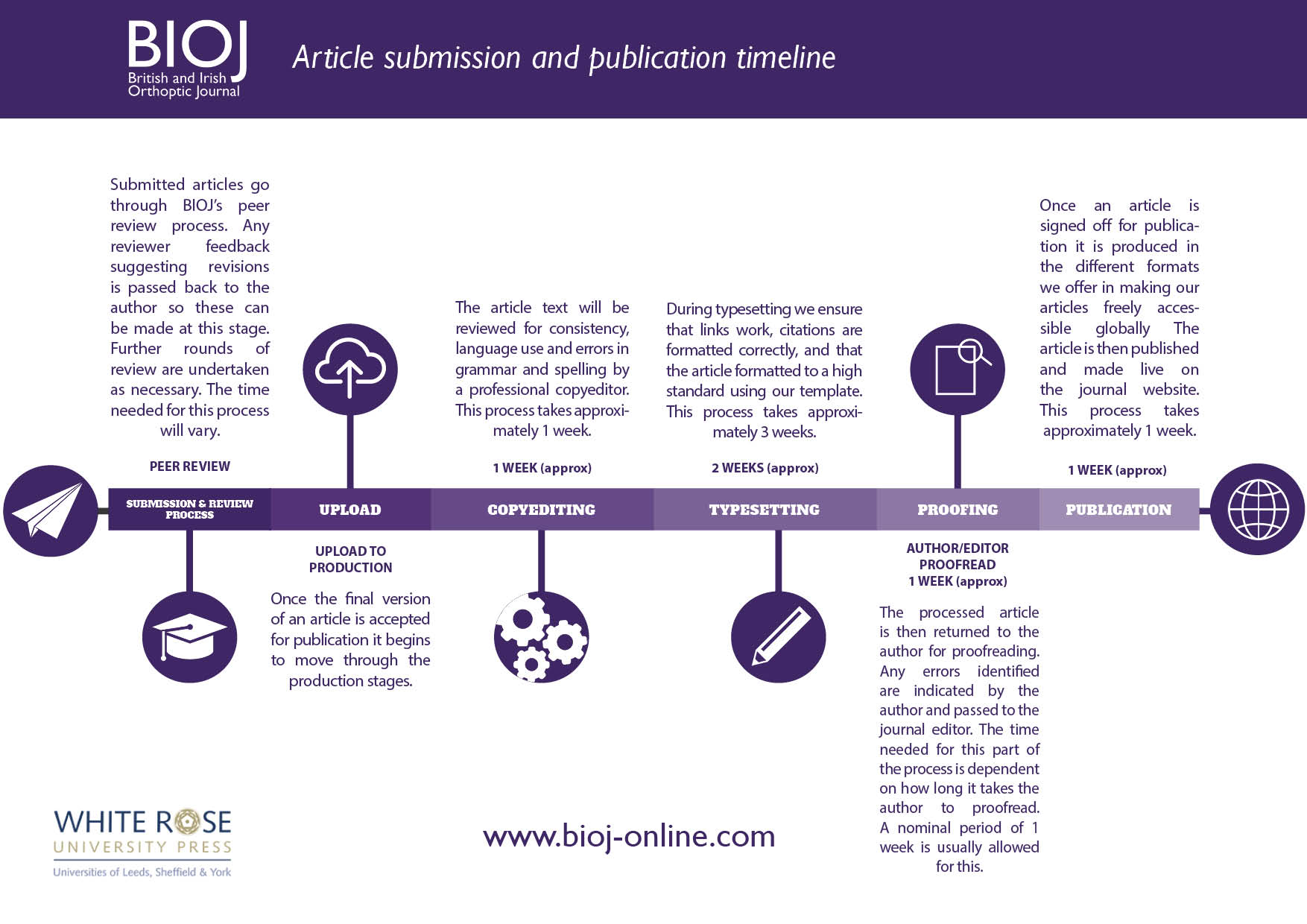 article submission and publication timeline